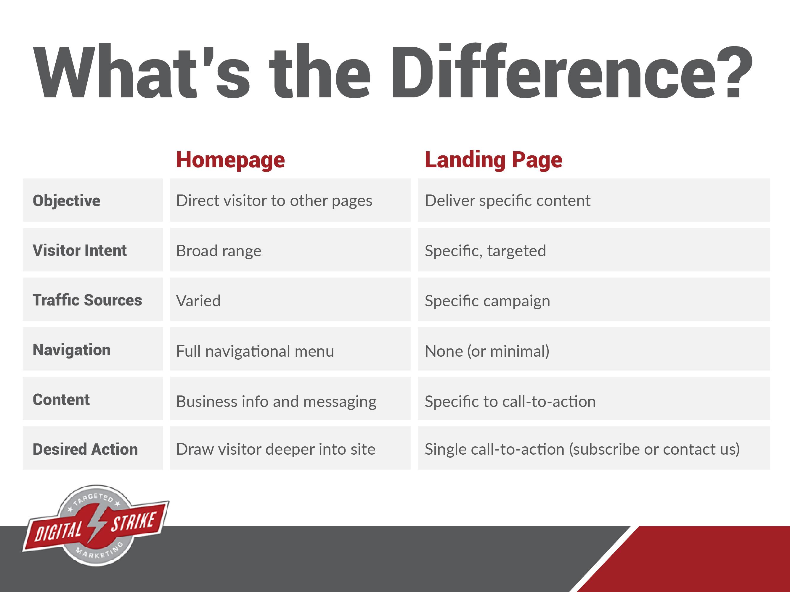 Landing Page vs. Homepage