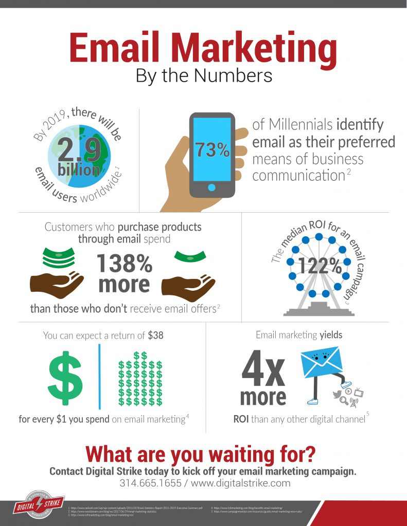 Email Marketing ROI Infographic