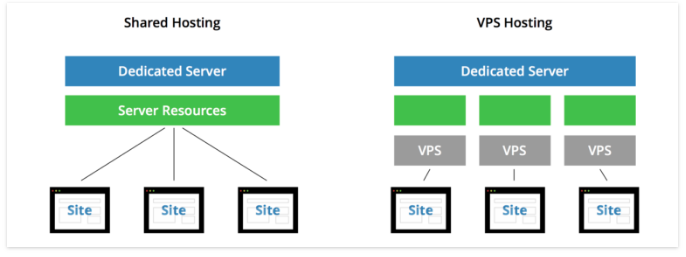 Difference Between Shared Hosting and VPS from keycdn.com