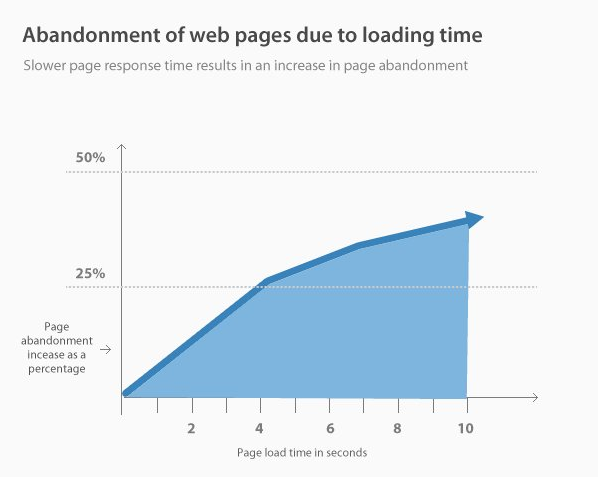 Abandonment of web pages due to slow loading time