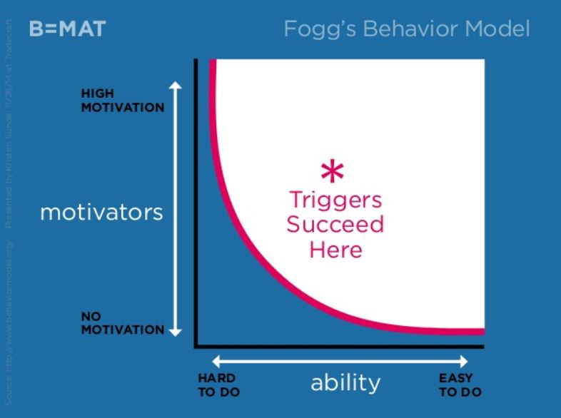 Fogg's Behavior Model