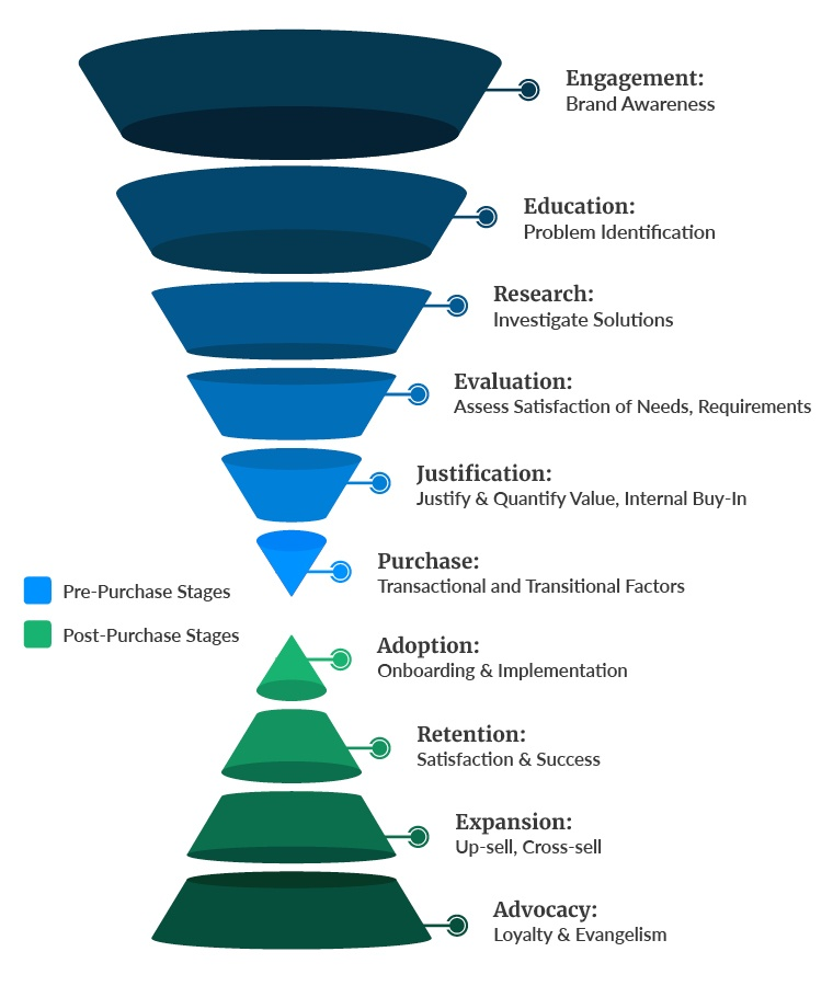 Pre-purchase and post-purchase sales funnel