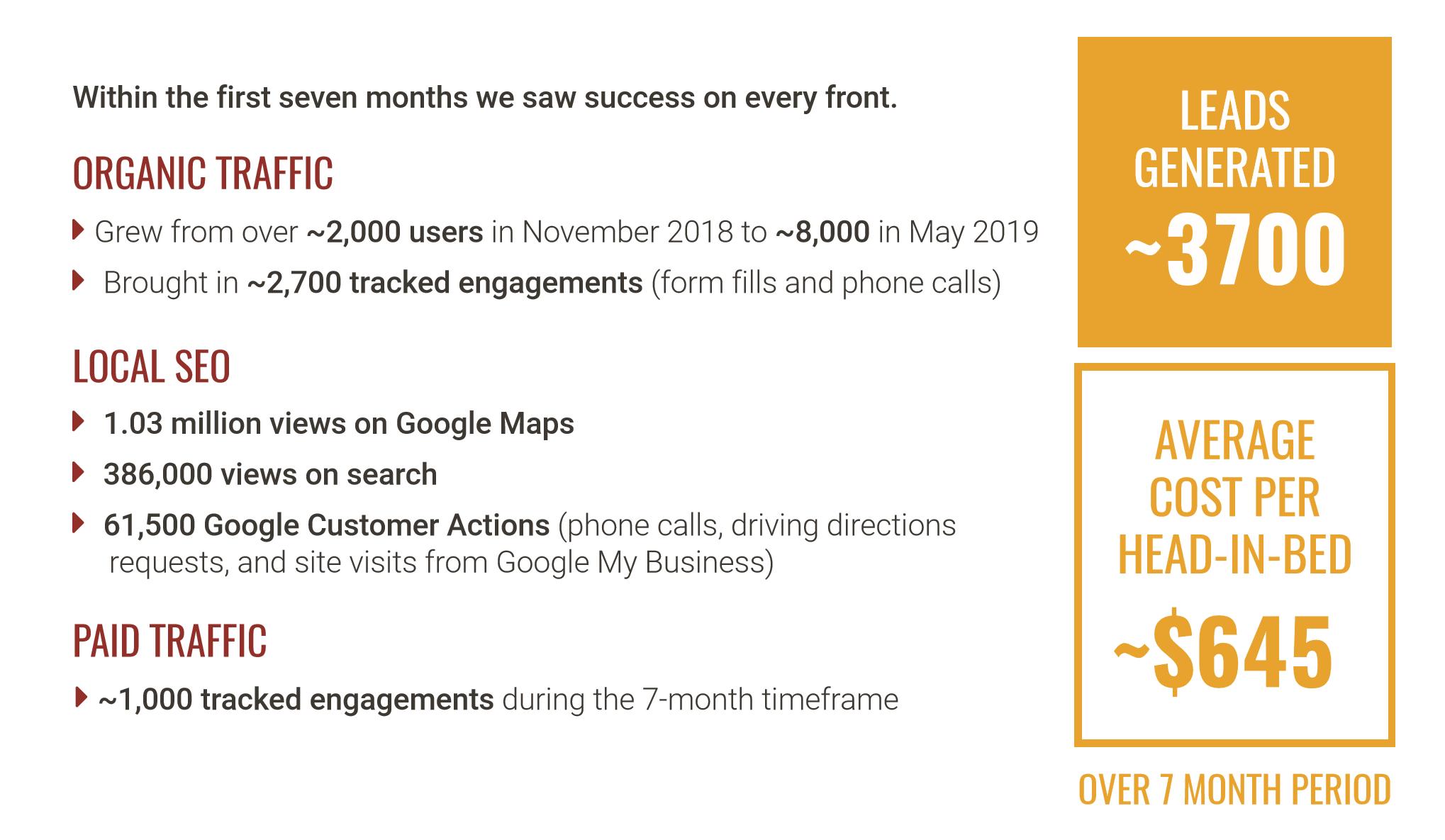 digital-marketing-strategy-results
